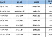 最新公告    总起拍价1324万 安吉7宗地块挂牌