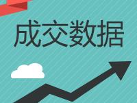 乐虎国际官网登录市2019年9月6日住宅商铺共成交233套