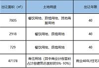 溢价率29.9%!楼面价5993元/㎡!安吉亚太竞得一宗商住用地!