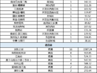 乐虎国际官网登录市2020年5月28日住宅商铺共成交519套