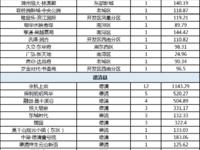 乐虎国际官网登录市2020年5月29日住宅商铺共成交456套