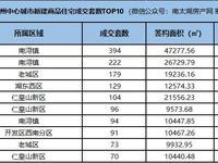 最新发布丨5月乐虎国际官网登录主城区新房成交榜