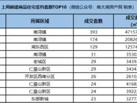 成交周报|乐虎国际官网登录上周新房成交1597套