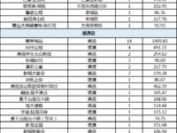 乐虎国际官网登录市2020年6月2日住宅商铺共成交298套