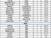 乐虎国际官网登录市2020年6月4日住宅商铺共成交315套