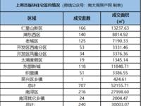 成交周报|乐虎国际官网登录上周新房成交1023套