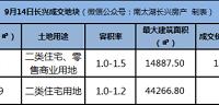 溢价43.7%!长兴雉城地块1.1亿成交